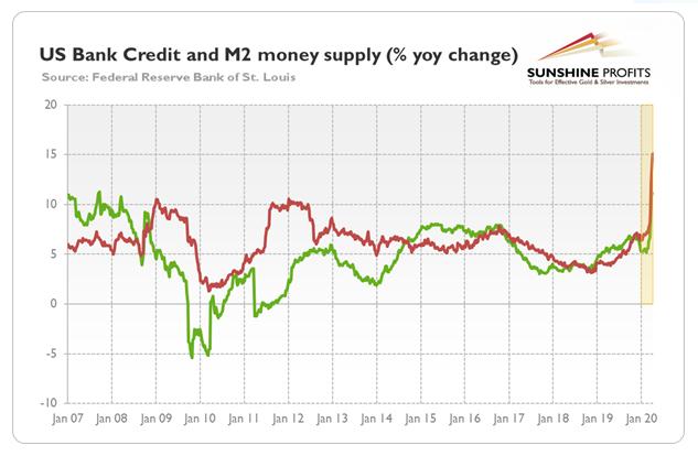 Roczna zmiana procentowa kredytu bankowego w USA (zielona linia) i podaży pieniądza M2 (czerwona linia) od stycznia 2007 roku do kwietnia 2020 roku.
