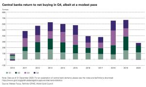 Rynek złota na świecie – Raport za 4. kwartał 2020