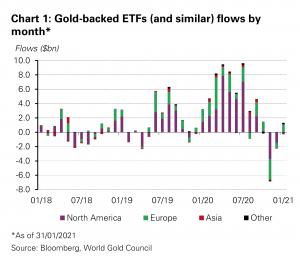 Dobry początek roku dla funduszy ETF opartych na złocie – WGC