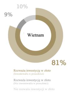 Złoto króluje w Wietnamie. Co wpływa na jego pozycję w regionie? – raport WGC