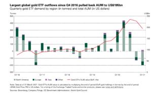 Rynek złota na świecie – Raport za 1. kwartał 2021