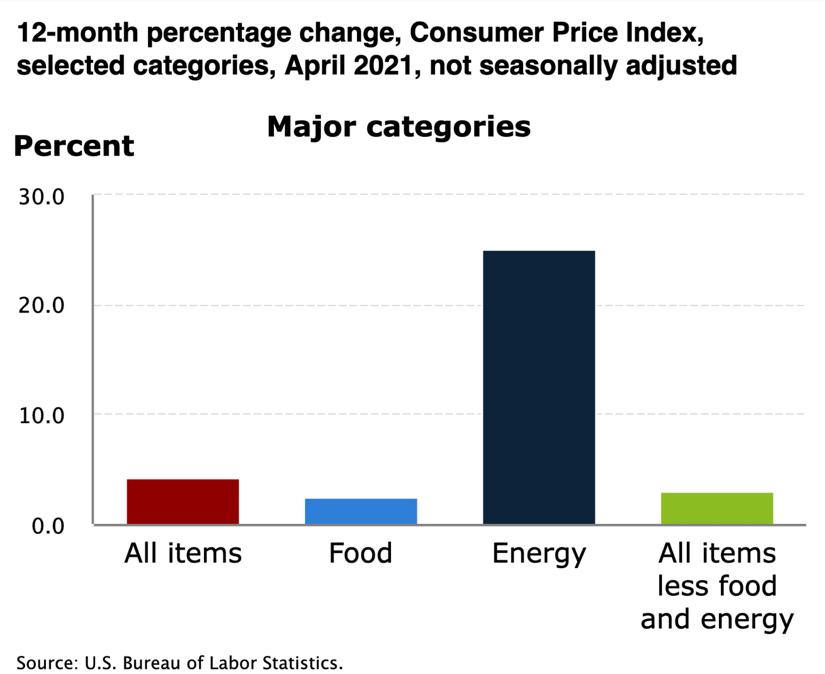 """TavexNews: Nadszedł """"dzień rozliczeń"""". Inflacja w USA na najwyższym poziomie od 2008 roku"""
