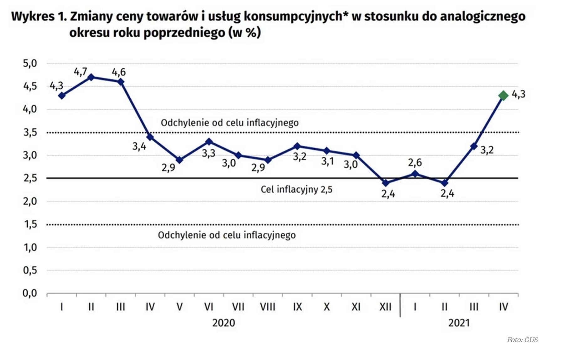 TavexNews: Inflacja w Polsce coraz bardziej oddala się od celu inflacyjnego NBP