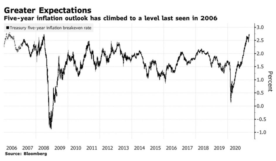 TavexNews: Przybierająca na sile inflacja budzi postrach na rynkach
