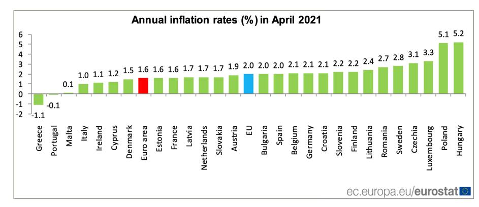TavexNews: Polska wiceliderem w rankingu inflacji w Unii Europejskiej