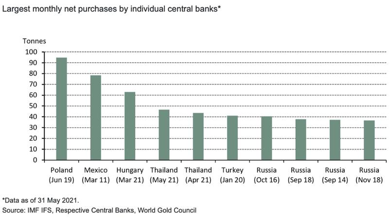 banki centralne kontynuują zakupy złota
