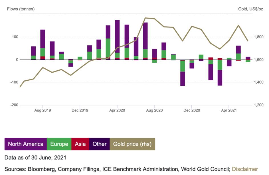 TavexNews: Fundusze ETF oparte na złocie kończą 2. kwartał na plusie