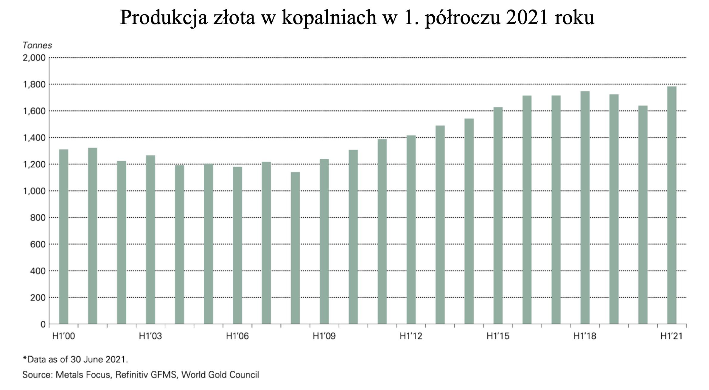 Rynek złota na świecie – Raport za 2. kwartał 2021